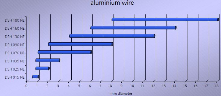 DSH range for Aluminium wire.jpg