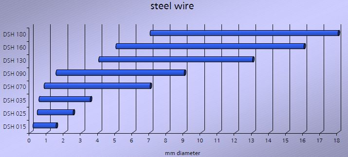 DSH range for Steel wire.jpg