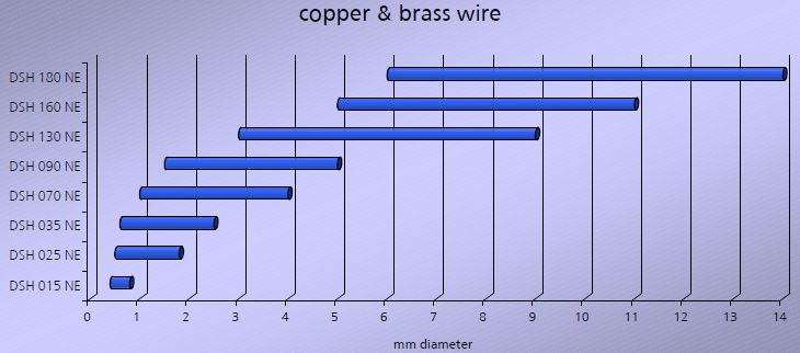 DSH range for Copper wire.jpg